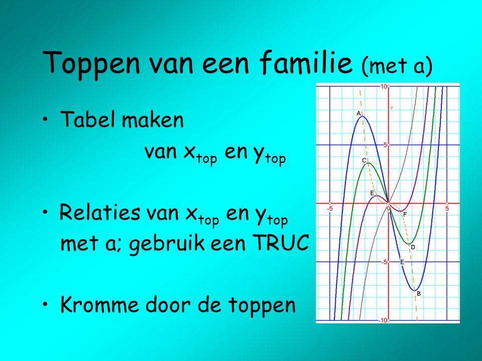 Toppen van een familie (met a) Tabel maken van x top en y top Relaties van x top en y top met a; gebruik een TRUC Kromme door de toppen