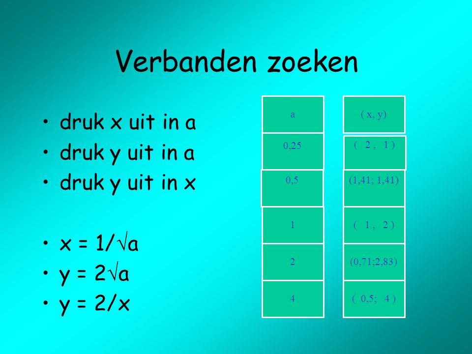 Verbanden zoeken druk x uit in a druk y uit in a druk y uit in x x = 1/  a y = 2  a y = 2/x
