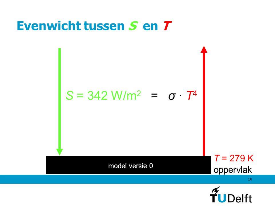 10 Evenwicht tussen S en T S = 342 W/m 2 = σ · T 4 oppervlak T = 279 K model versie 0