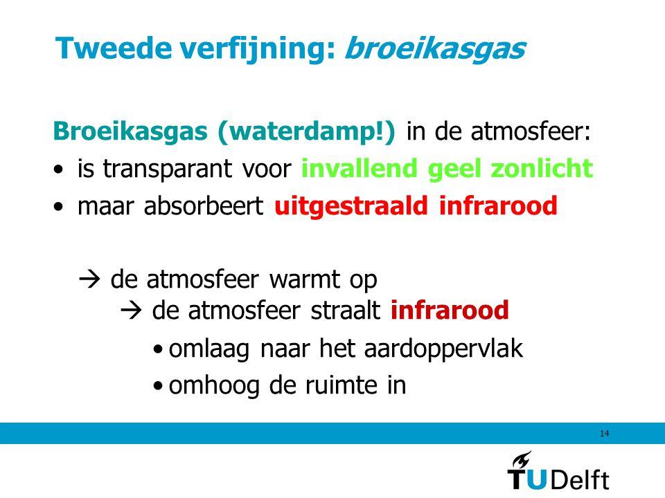 14 Tweede verfijning: broeikasgas Broeikasgas (waterdamp!) in de atmosfeer: is transparant voor invallend geel zonlicht maar absorbeert uitgestraald i