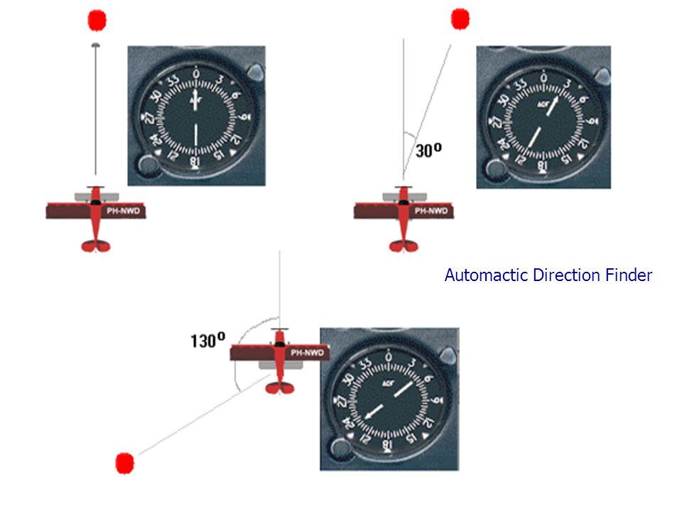 Automactic Direction Finder