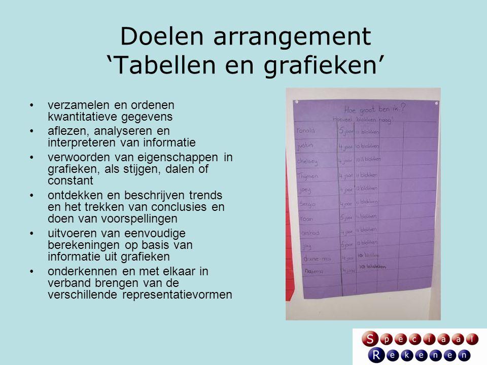 Doelen arrangement 'Tabellen en grafieken' verzamelen en ordenen kwantitatieve gegevens aflezen, analyseren en interpreteren van informatie verwoorden