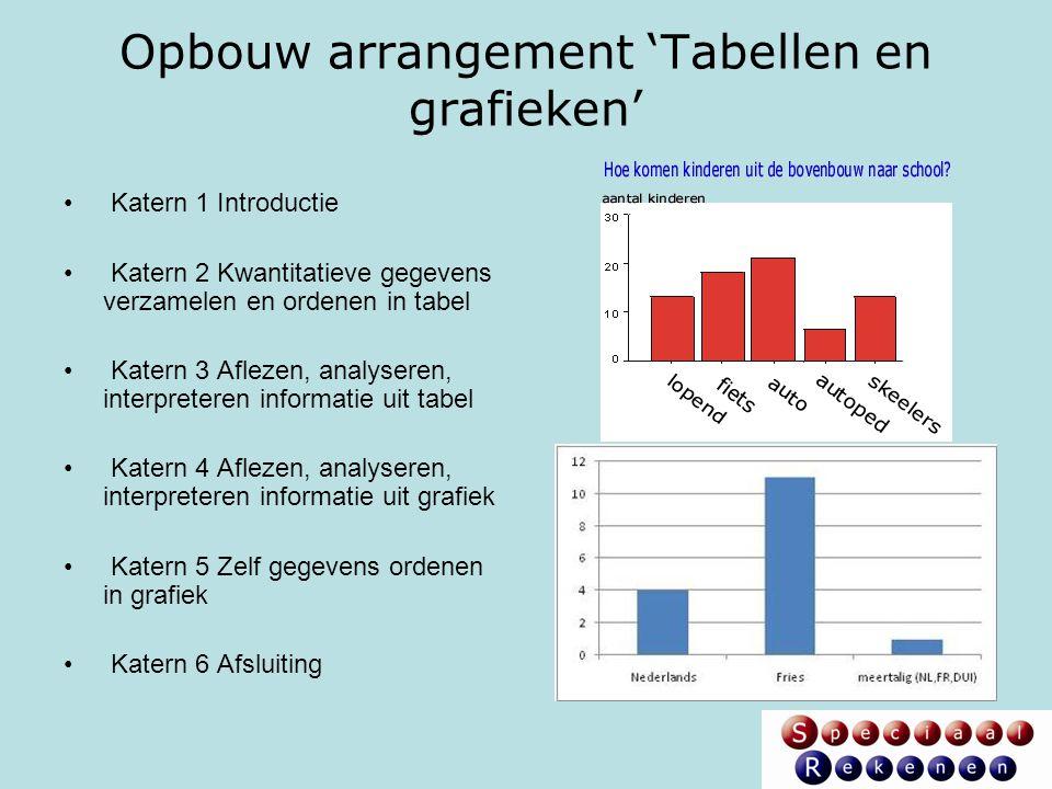 Opbouw arrangement 'Tabellen en grafieken' Katern 1 Introductie Katern 2 Kwantitatieve gegevens verzamelen en ordenen in tabel Katern 3 Aflezen, analy