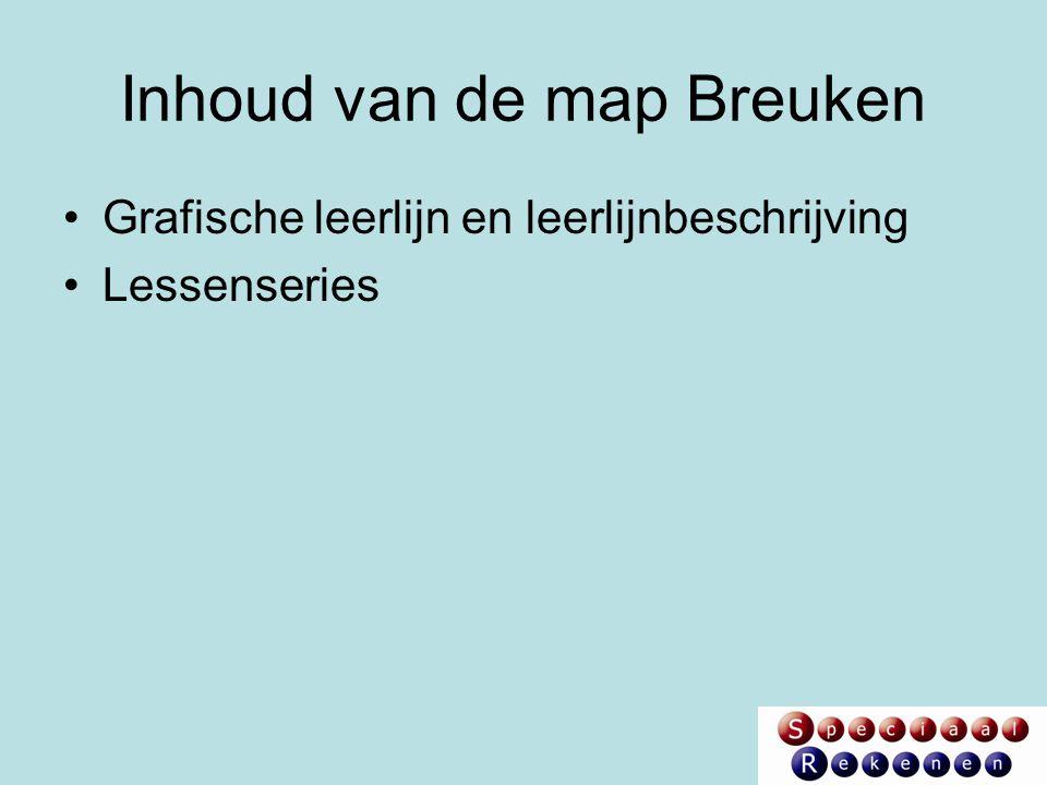 Inhoud van de map Breuken Grafische leerlijn en leerlijnbeschrijving Lessenseries