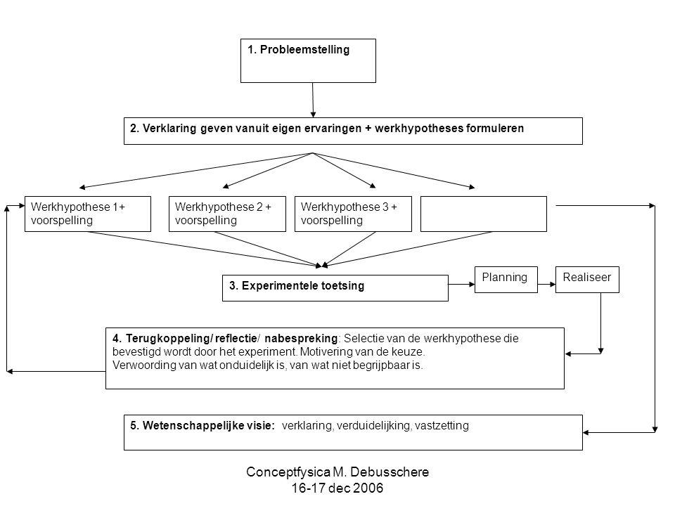 Conceptfysica M. Debusschere 16-17 dec 2006 Werkhypothese 3 + voorspelling Werkhypothese 2 + voorspelling Werkhypothese 1+ voorspelling 1. Probleemste