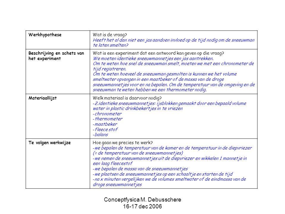 Conceptfysica M. Debusschere 16-17 dec 2006 Werkhypothese Wat is de vraag? Heeft het al dan niet een jas aandoen invloed op de tijd nodig om de sneeuw