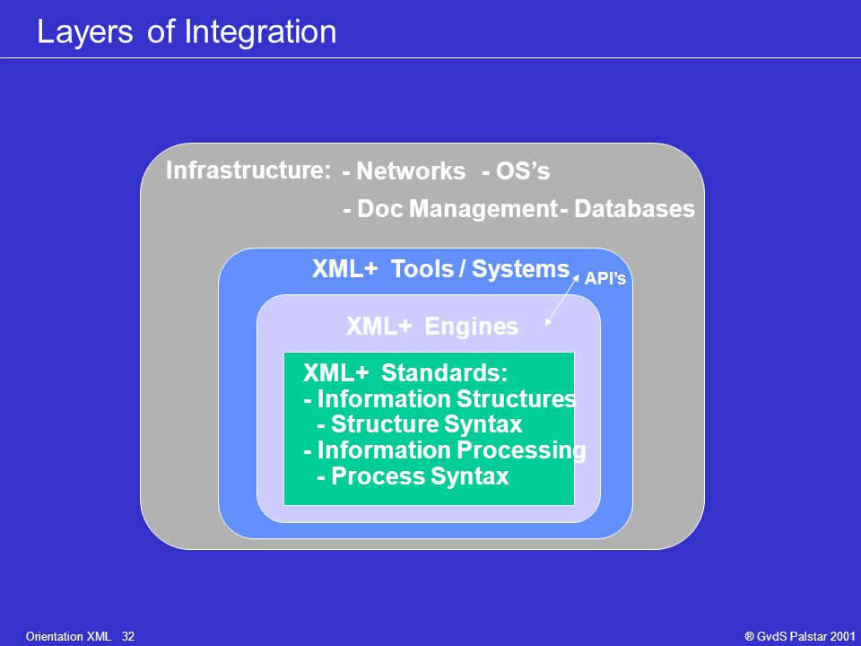 Orientation XML 33® GvdS Palstar 2001 Data selection and publishing Data storageData preparation and updating Blueprint for XML document processes Document Editor(s) Author(s) Text Graphics, Multimedia XML Structure Links (visualized) Documents, links, multimedia stored in (distributed) flat files or databases (relational, OO, free text) IndexIndex Transform into HTML or XML Query server Transform into HTML or XML Browse client CD ROM Electronic Documents XML / HTML /...
