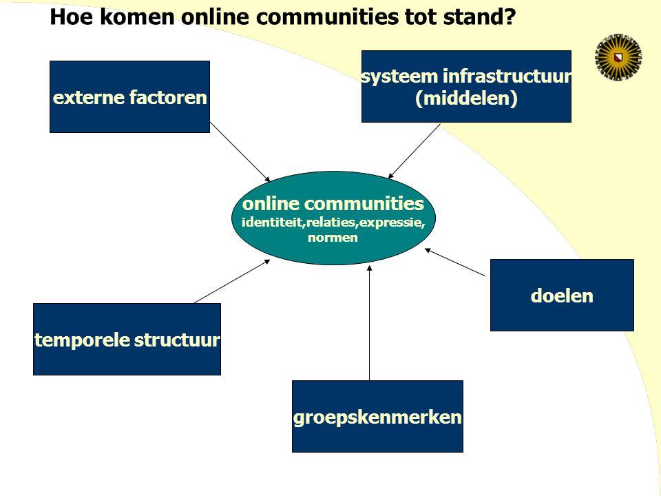 online communities identiteit,relaties,expressie, normen externe factoren temporele structuur systeem infrastructuur (middelen) doelen groepskenmerken