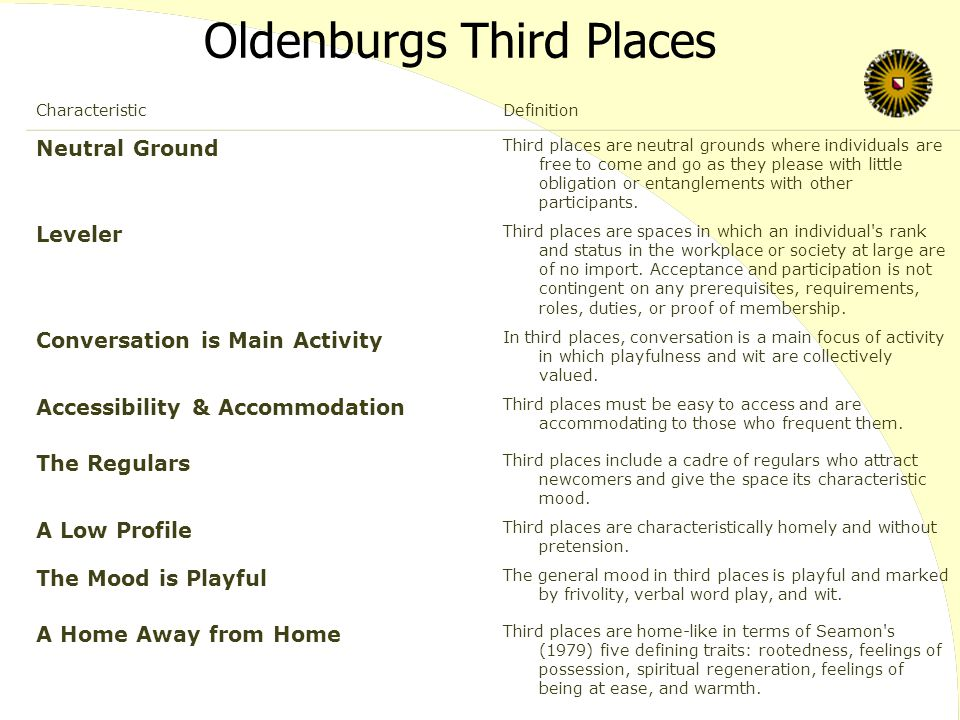 Oldenburgs Third Places CharacteristicDefinition Neutral Ground Third places are neutral grounds where individuals are free to come and go as they ple