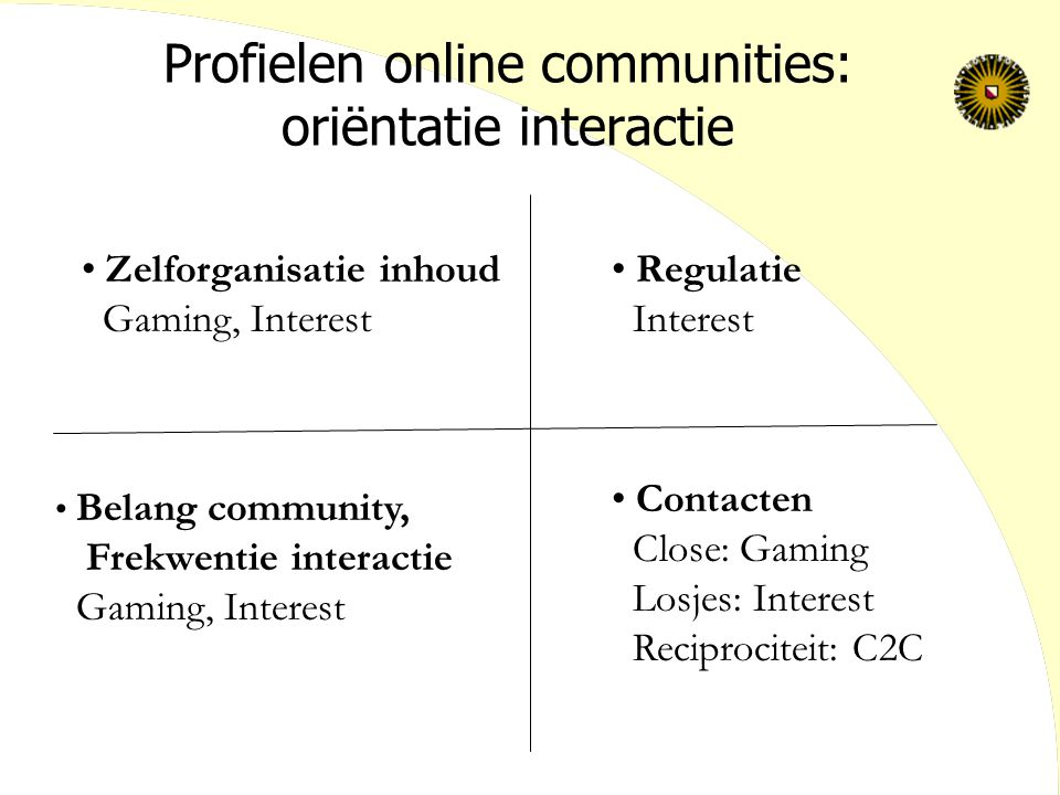 Profielen online communities: oriëntatie interactie Zelforganisatie inhoud Gaming, Interest Regulatie Interest Belang community, Frekwentie interactie