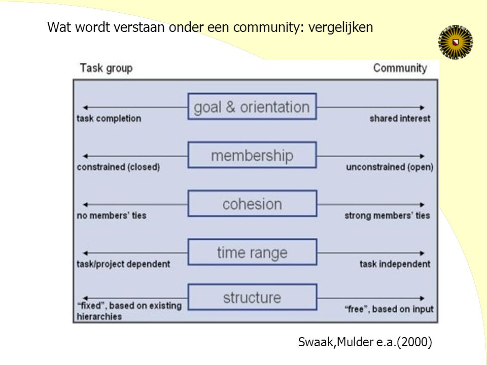Wat wordt verstaan onder een online community: in vergelijking Online TeamOnline Community ResourcesTask-related On Demand Task-exceeding At Supply AccessWork or study group (+ tutor) (Semi-)Public ToolsTask-relatedRelated to identity-building and social activities Goal SettingConvergent goal setting Divergent goal setting Conceptual Boundaries Collaborative space(s) strictly confined by work group and task Temporally bounded conversation Collaborative space(s) roughly confined by network and common interests On going conversation ten Thij, 2000
