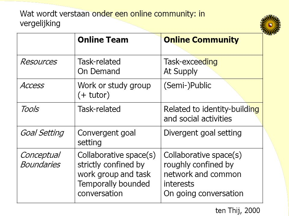 Wat wordt verstaan onder een online community: in vergelijking Online TeamOnline Community ResourcesTask-related On Demand Task-exceeding At Supply Ac