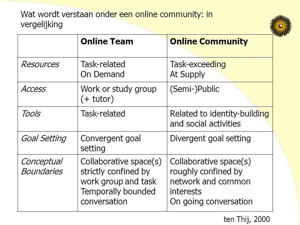 Wat wordt verstaan onder een '(online) community': identiteit Imagined Community: Benedict Anderson(1983): natiestaten Communties de niet primair gebaseerd zijn op f2f contact vormen een eenheid op basis van 'verbeelde' identiteit Rol massamedia (Imagined) online community (Nancy Baym, 1995): Sociale betekenis: expressievormen, identiteit, relaties, normen Potentieel 'online community' ontstaat in interactie Stijl waarin community wordt 'verbeeld'