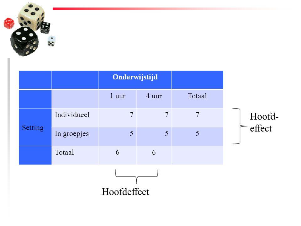 Onderwijstijd 1 uur4 uurTotaal Setting Individueel777 In groepjes555 Totaal66 Hoofd- effect Hoofdeffect