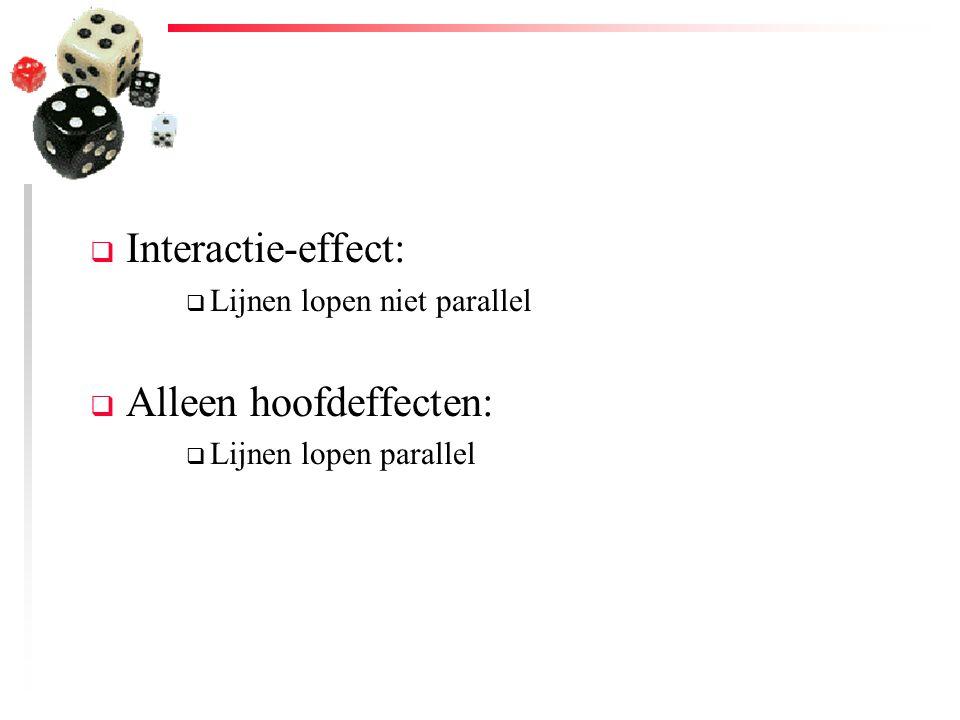  Interactie-effect:  Lijnen lopen niet parallel  Alleen hoofdeffecten:  Lijnen lopen parallel