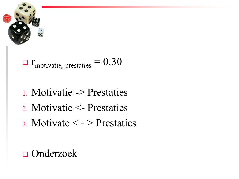  r motivatie, prestaties = 0.30 1. Motivatie -> Prestaties 2. Motivatie <- Prestaties 3. Motivate Prestaties  Onderzoek