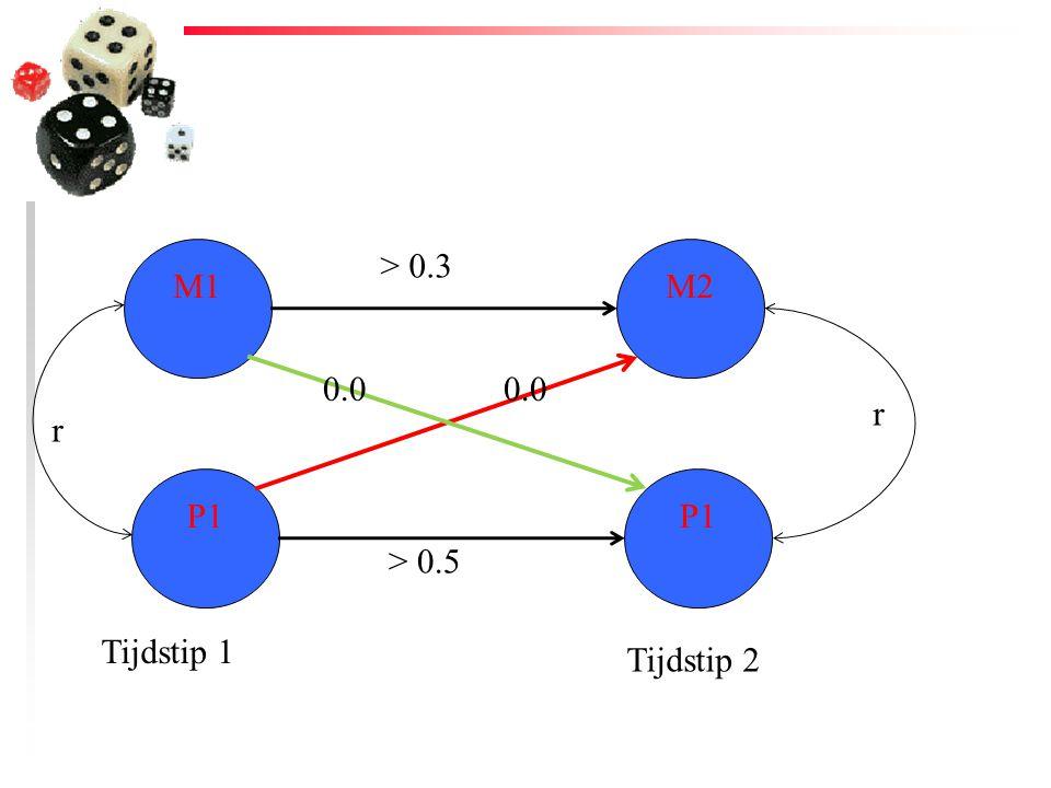 M1 P1 M2 P1 r r Tijdstip 1 Tijdstip 2 0.0 > 0.3 > 0.5