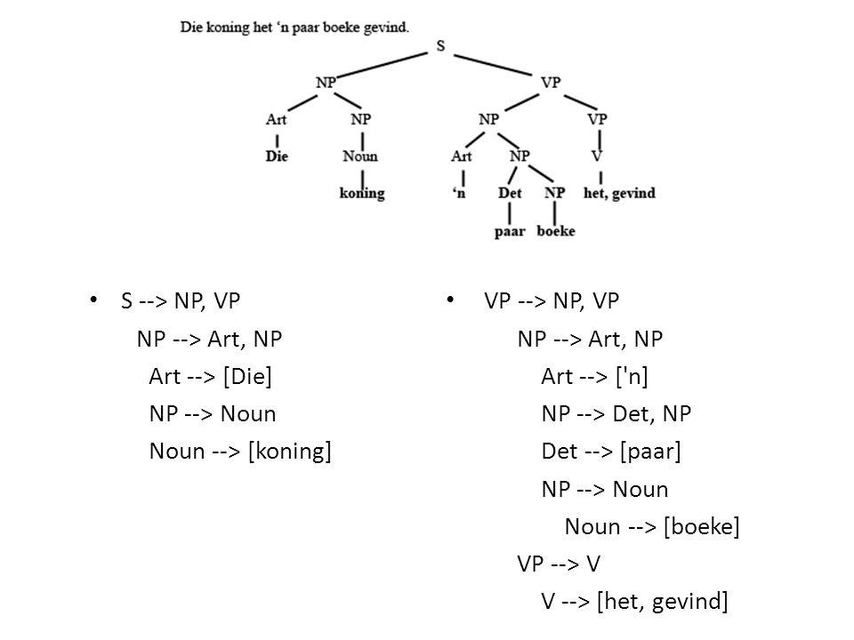 S --> NP, VP NP --> Art, NP Art --> [Die] NP --> Noun Noun --> [koning] VP --> NP, VP NP --> Art, NP Art --> ['n] NP --> Det, NP Det --> [paar] NP -->