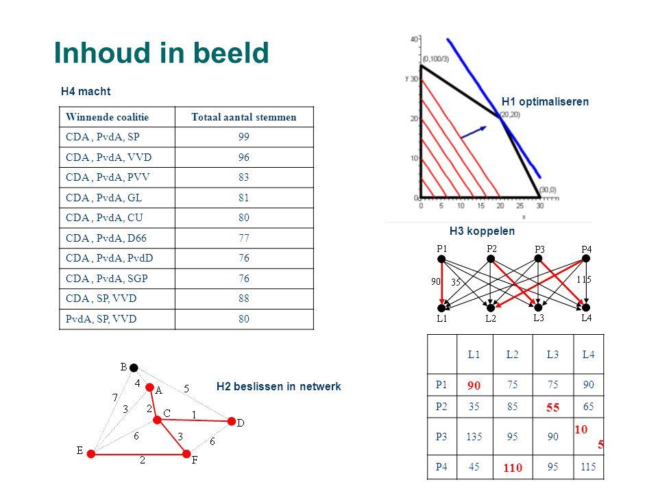 Inhoud in beeld Winnende coalitieTotaal aantal stemmen CDA, PvdA, SP99 CDA, PvdA, VVD96 CDA, PvdA, PVV83 CDA, PvdA, GL81 CDA, PvdA, CU80 CDA, PvdA, D6