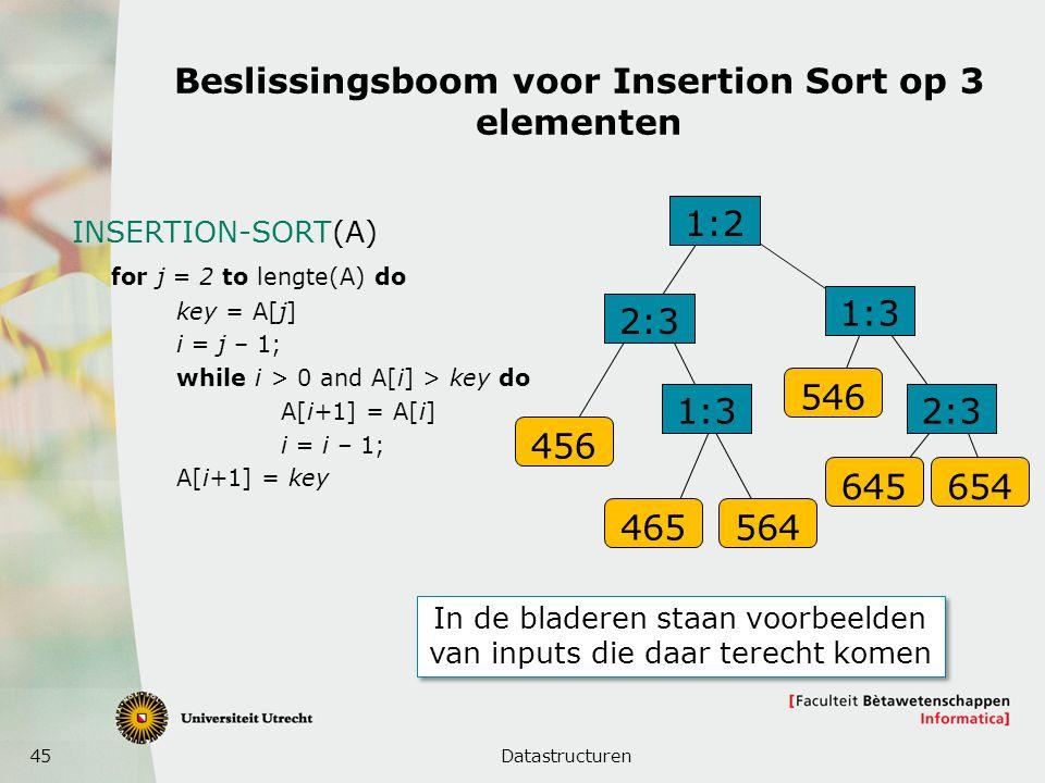 45 Beslissingsboom voor Insertion Sort op 3 elementen Datastructuren INSERTION-SORT(A) for j = 2 to lengte(A) do key = A[j] i = j – 1; while i > 0 and A[i] > key do A[i+1] = A[i] i = i – 1; A[i+1] = key 1:2 2:3 1:3 2:3 456 465564 546 645654 In de bladeren staan voorbeelden van inputs die daar terecht komen
