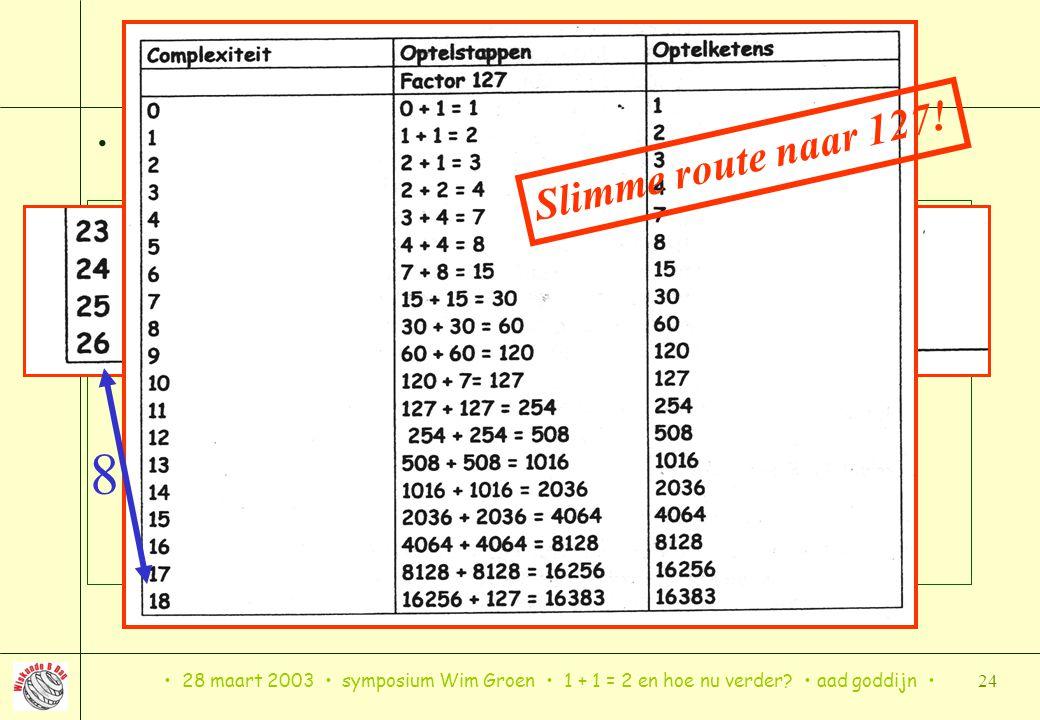 28 maart 2003 symposium Wim Groen 1 + 1 = 2 en hoe nu verder? aad goddijn 24 2 14 – 1 = 16383: 6 stappen winst, TENZIJ….. Factoriseren (4, winst 8) 2