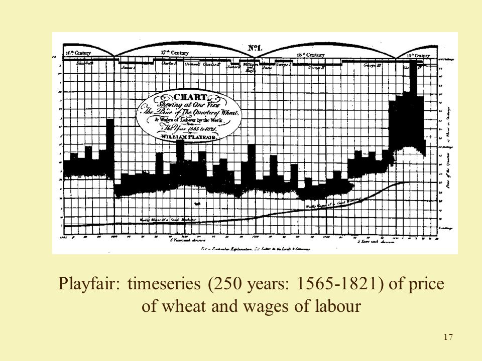 17 Playfair: timeseries (250 years: 1565-1821) of price of wheat and wages of labour