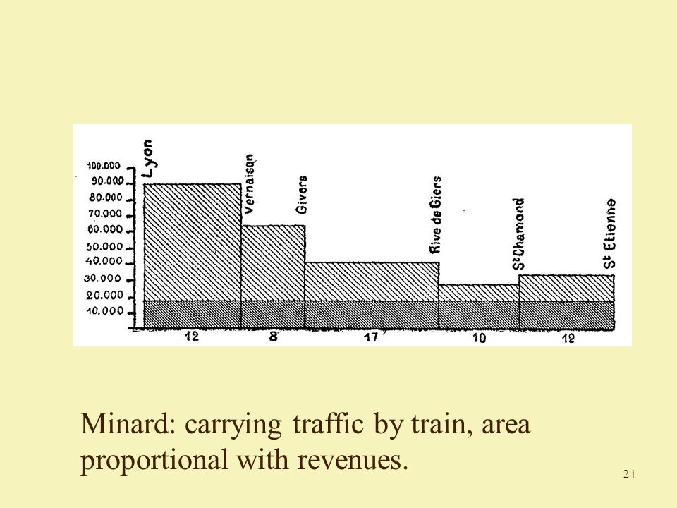 21 Minard: carrying traffic by train, area proportional with revenues.