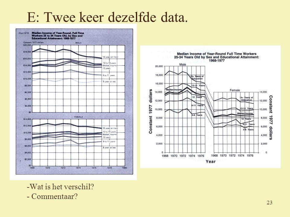 23 E: Twee keer dezelfde data. -Wat is het verschil - Commentaar