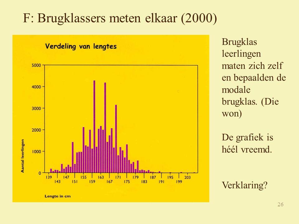 26 F: Brugklassers meten elkaar (2000) Brugklas leerlingen maten zich zelf en bepaalden de modale brugklas.