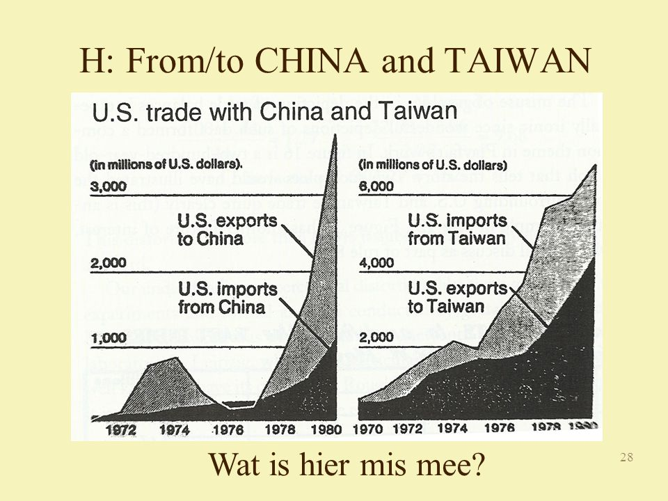 28 H: From/to CHINA and TAIWAN Wat is hier mis mee