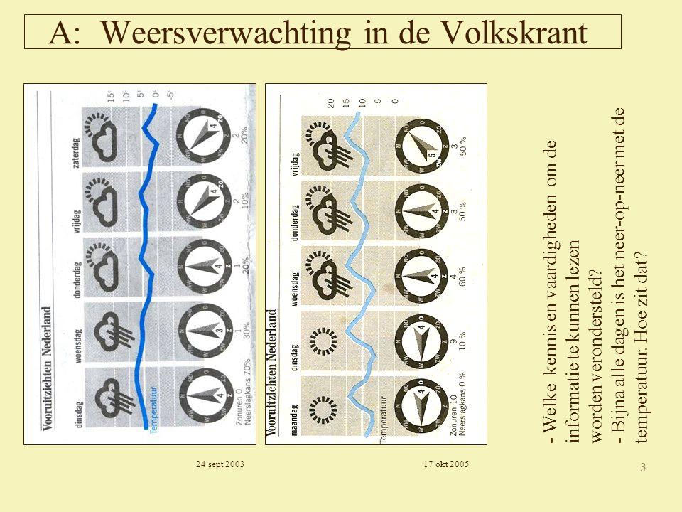 3 A: Weersverwachting in de Volkskrant - Welke kennis en vaardigheden om de informatie te kunnen lezen worden verondersteld.