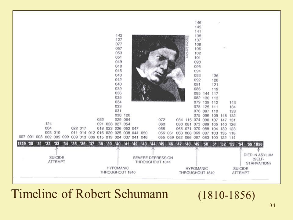 34 Timeline of Robert Schumann (1810-1856)