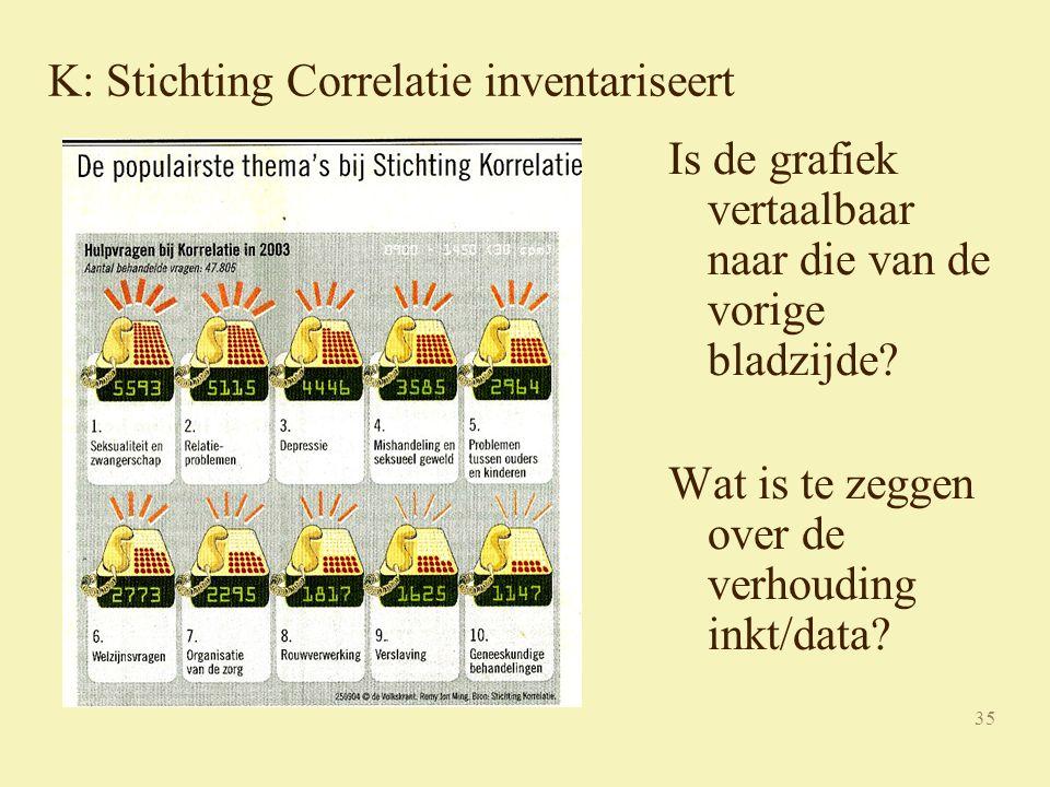 35 K: Stichting Correlatie inventariseert Is de grafiek vertaalbaar naar die van de vorige bladzijde.
