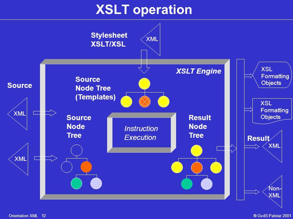Orientation XML 12® GvdS Palstar 2001 XSLT operation Instruction Execution Source Stylesheet XSLT/XSL Source Node Tree (Templates) XSLT Engine Result Node Tree Result XML Non- XML XSL Formatting Objects XSL Formatting Objects XML Source Node Tree XML