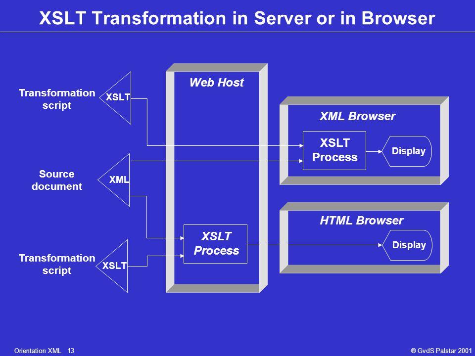 Orientation XML 13® GvdS Palstar 2001 XSLT Transformation in Server or in Browser XSLT XML XSLT Web Host XML Browser HTML Browser Display XSLT Process