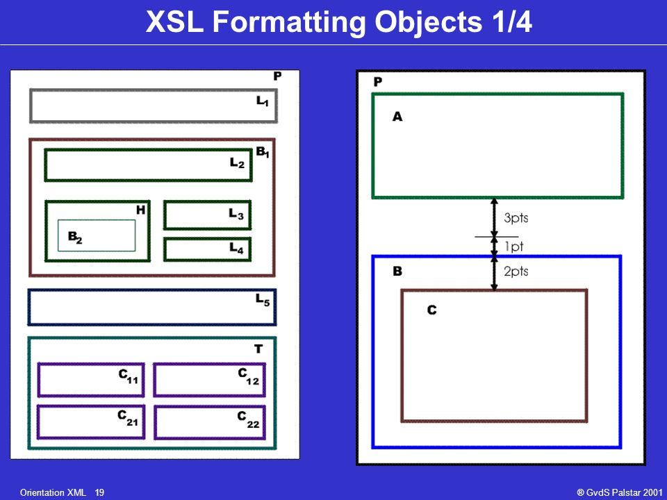 Orientation XML 19® GvdS Palstar 2001 XSL Formatting Objects 1/4