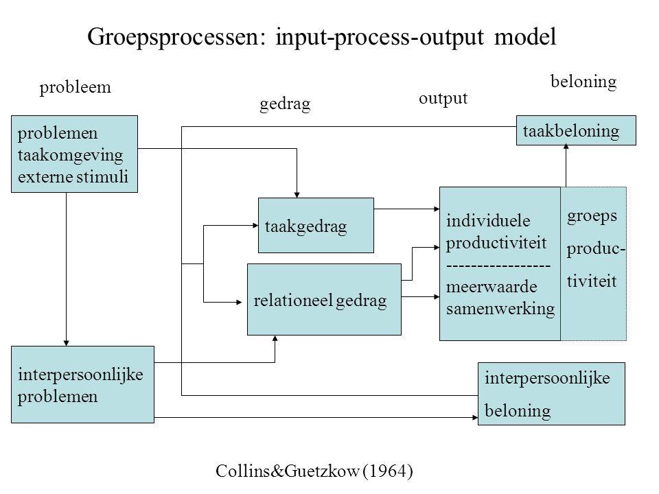 problemen taakomgeving externe stimuli interpersoonlijke problemen Groepsprocessen: input-process-output model individuele productiviteit ------------