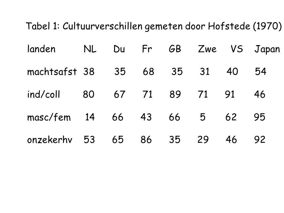 Tabel 1: Cultuurverschillen gemeten door Hofstede (1970) landen NL Du Fr GB Zwe VS Japan machtsafst 38 35 68 35 31 40 54 ind/coll 80 67 71 89 71 91 46