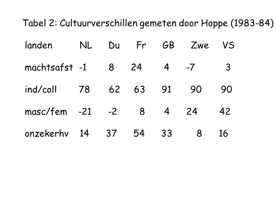 Tabel 2: Cultuurverschillen gemeten door Hoppe (1983-84) landen NL Du Fr GB Zwe VS machtsafst -1 8 24 4 -7 3 ind/coll 78 62 63 91 90 90 masc/fem -21 -