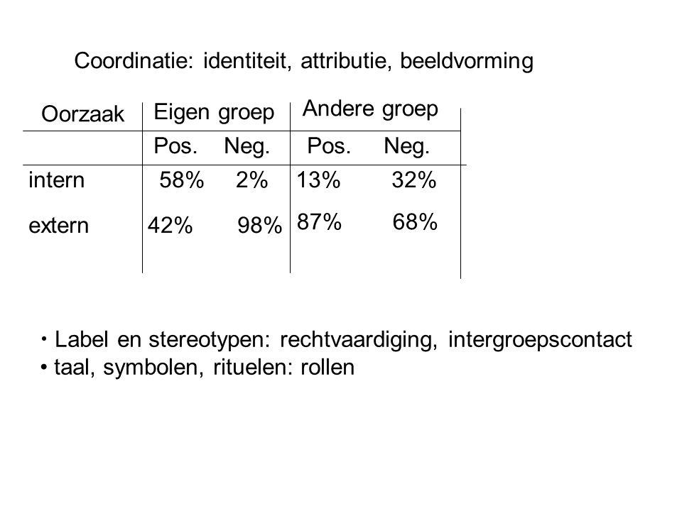 Coordinatie: identiteit, attributie, beeldvorming Oorzaak Eigen groep Andere groep Pos. Neg. intern extern 58% 2% 42% 98% 13% 32% 87% 68% Label en ste