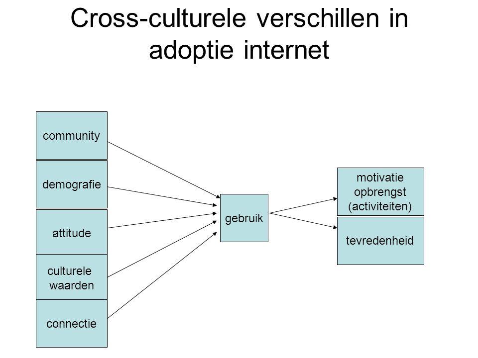 Cross-culturele verschillen in adoptie internet community demografie attitude culturele waarden connectie gebruik motivatie opbrengst (activiteiten) t