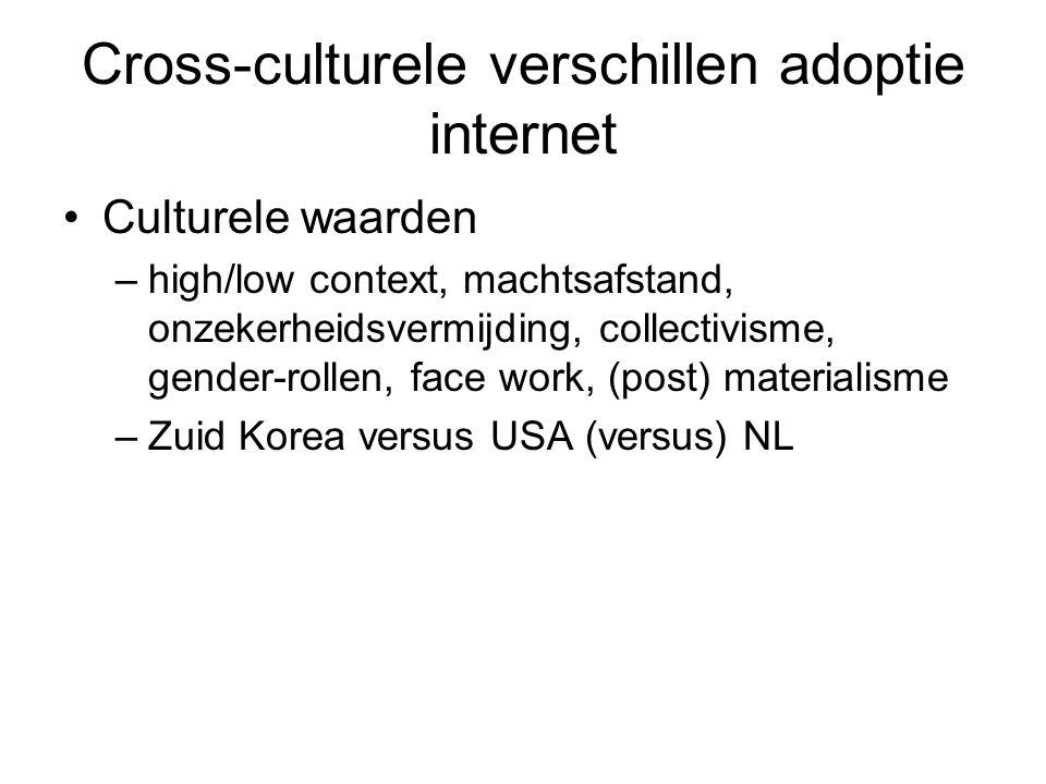 Cross-culturele verschillen adoptie internet Culturele waarden –high/low context, machtsafstand, onzekerheidsvermijding, collectivisme, gender-rollen,