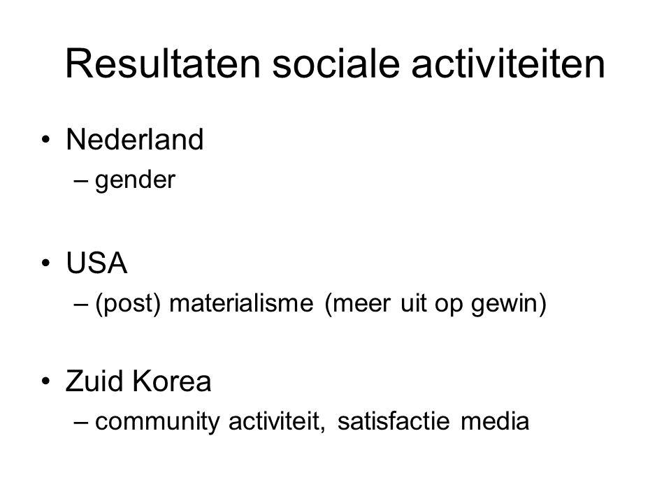 Resultaten sociale activiteiten Nederland –gender USA –(post) materialisme (meer uit op gewin) Zuid Korea –community activiteit, satisfactie media