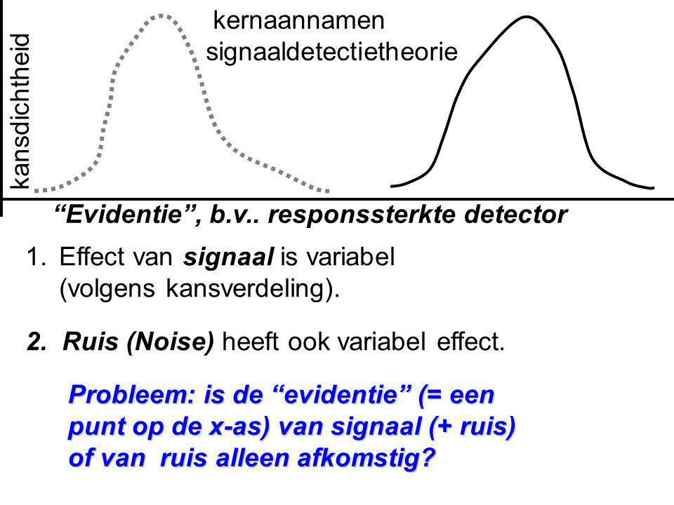 """Evidentie"", b.v.. responssterkte detector 1.Effect van signaal is variabel (volgens kansverdeling). 2. Ruis (Noise) heeft ook variabel effect. kansdi"