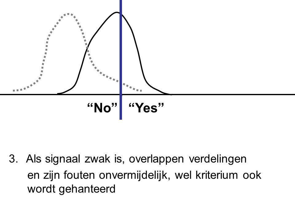 """3. Als signaal zwak is, overlappen verdelingen en zijn fouten onvermijdelijk, wel kriterium ook wordt gehanteerd """"No"""" """"Yes"""""""
