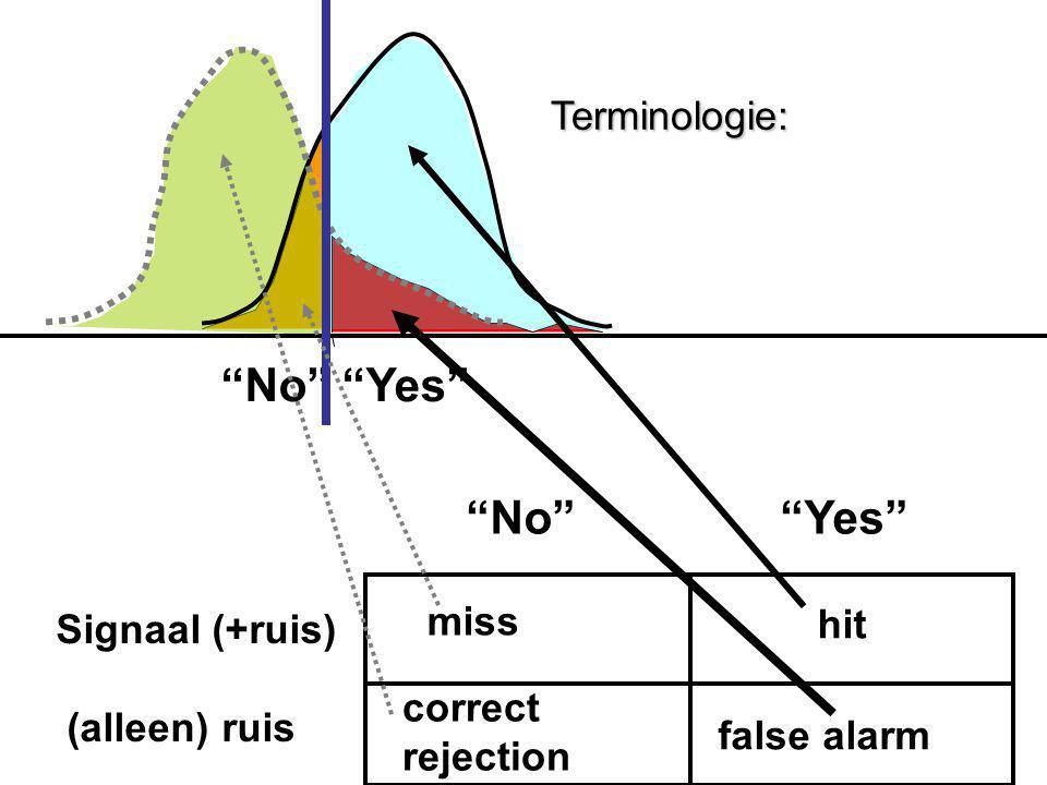 Signaal (+ruis) (alleen) ruis miss hit correct rejection false alarm Terminologie: