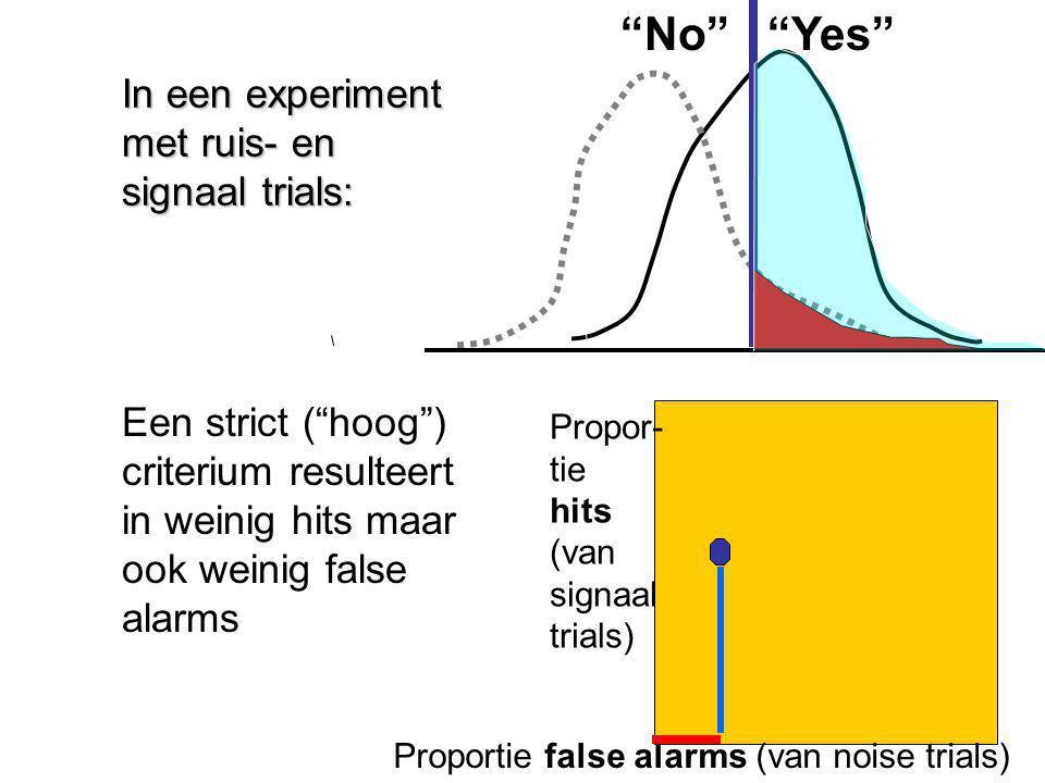 Propor- tie hits (van signaal trials) Proportie false alarms (van noise trials) No Yes In een experiment met ruis- en signaal trials: Een strict ( hoog ) criterium resulteert in weinig hits maar ook weinig false alarms