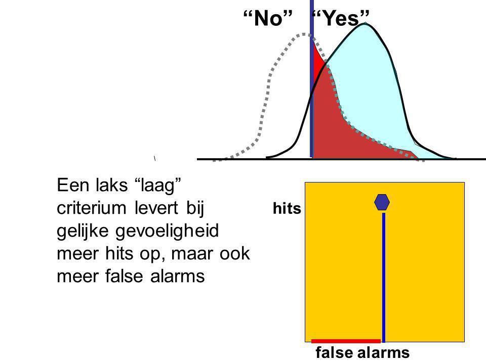 """false alarms hits """"No"""" """"Yes"""" Een laks """"laag"""" criterium levert bij gelijke gevoeligheid meer hits op, maar ook meer false alarms"""