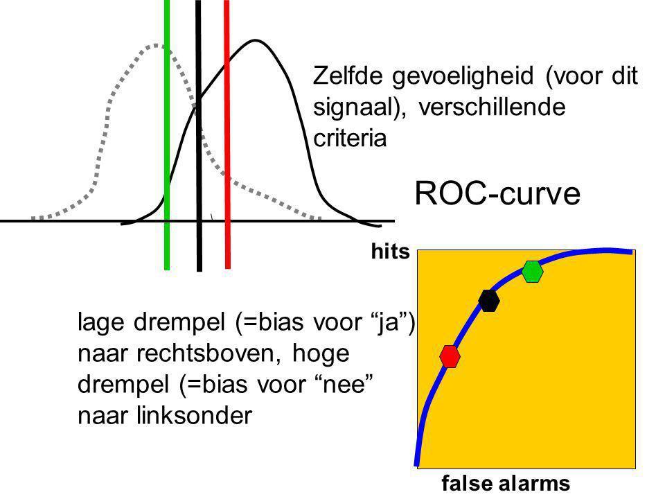 """ROC-curve false alarms hits Zelfde gevoeligheid (voor dit signaal), verschillende criteria lage drempel (=bias voor """"ja"""") naar rechtsboven, hoge dremp"""