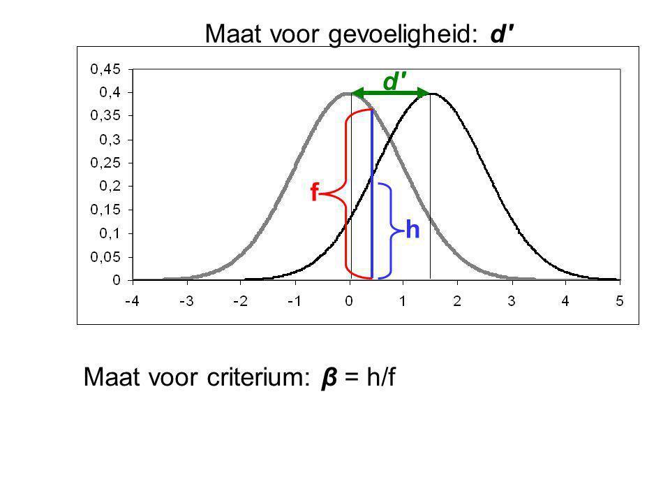 Maat voor gevoeligheid: d' d' Maat voor criterium: β = h/f h f